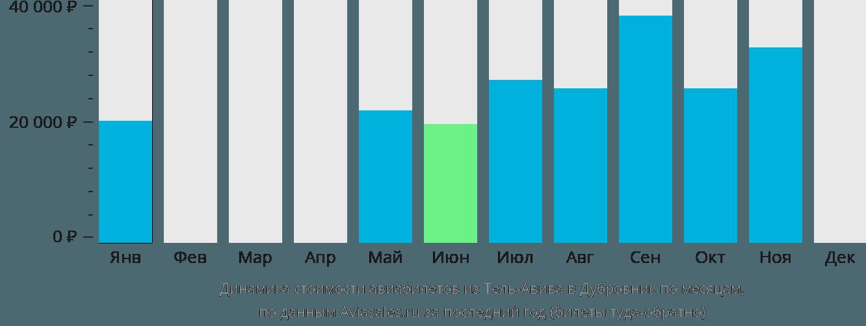 Динамика стоимости авиабилетов из Тель-Авива в Дубровник по месяцам
