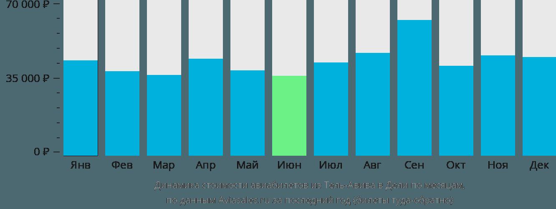 Динамика стоимости авиабилетов из Тель-Авива в Дели по месяцам