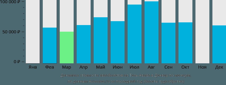 Динамика стоимости авиабилетов из Тель-Авива в Денвер по месяцам