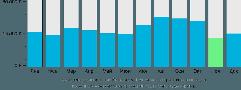 Динамика стоимости авиабилетов из Тель-Авива в Германию по месяцам