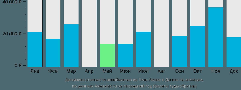 Динамика стоимости авиабилетов из Тель-Авива в Данию по месяцам