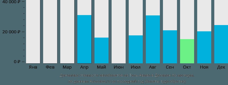 Динамика стоимости авиабилетов из Тель-Авива в Даламан по месяцам