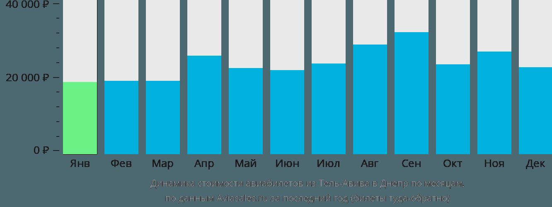 Динамика стоимости авиабилетов из Тель-Авива в Днепр по месяцам
