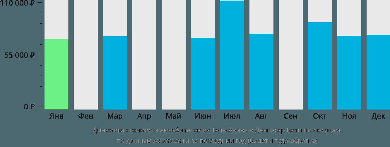 Динамика стоимости авиабилетов из Тель-Авива в Денпасар Бали по месяцам