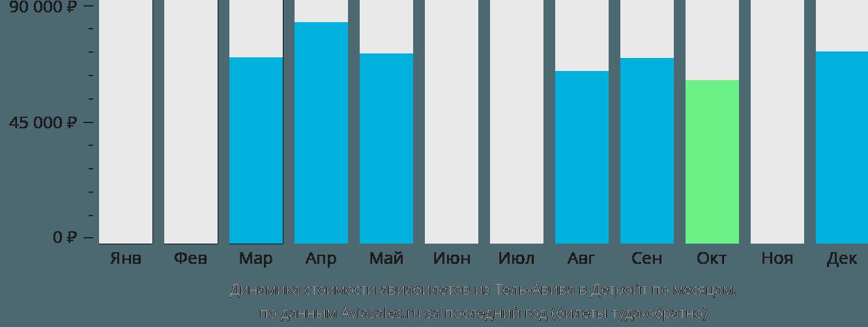Динамика стоимости авиабилетов из Тель-Авива в Детройт по месяцам