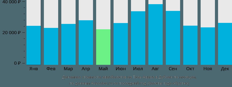 Динамика стоимости авиабилетов из Тель-Авива в Дублин по месяцам