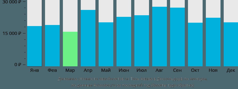 Динамика стоимости авиабилетов из Тель-Авива в Дюссельдорф по месяцам