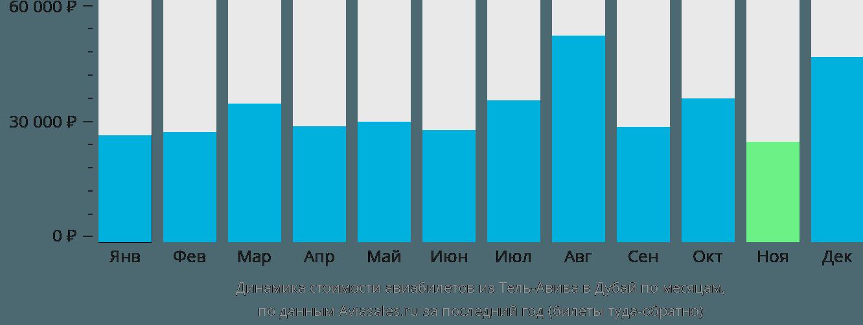 Динамика стоимости авиабилетов из Тель-Авива в Дубай по месяцам