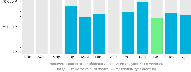 Динамика стоимости авиабилетов из Тель-Авива в Душанбе по месяцам