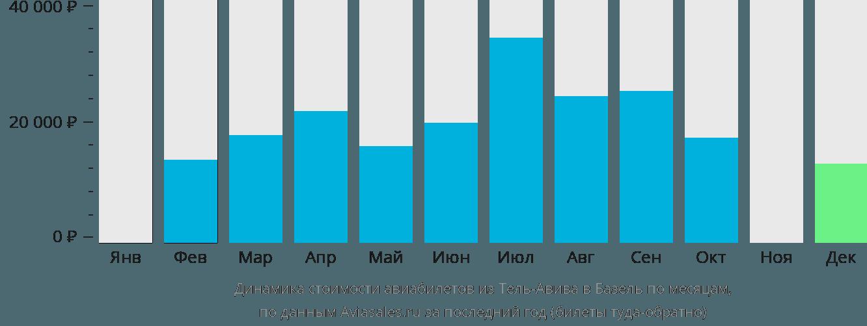 Динамика стоимости авиабилетов из Тель-Авива в Базель по месяцам