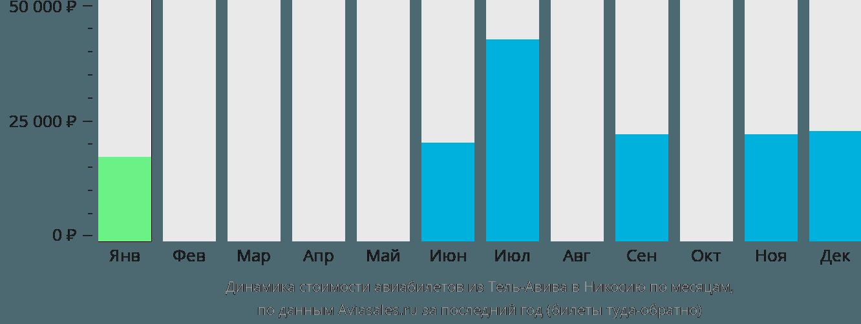 Динамика стоимости авиабилетов из Тель-Авива в Никосию по месяцам