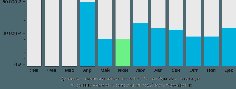Динамика стоимости авиабилетов из Тель-Авива в Эдинбург по месяцам