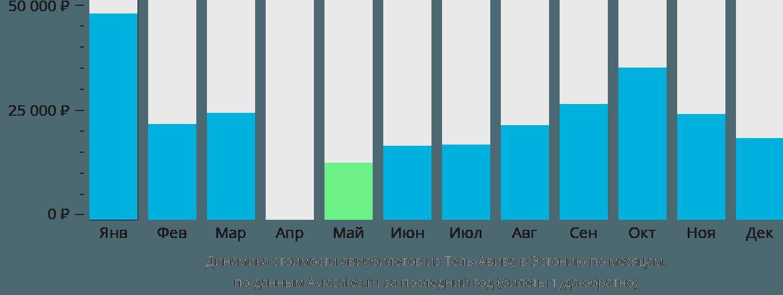 Динамика стоимости авиабилетов из Тель-Авива в Эстонию по месяцам