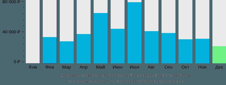 Динамика стоимости авиабилетов из Тель-Авива в Египет по месяцам