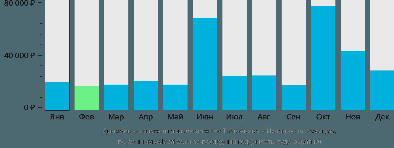 Динамика стоимости авиабилетов из Тель-Авива в Испанию по месяцам