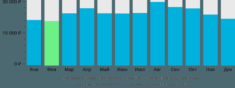 Динамика стоимости авиабилетов из Тель-Авива в Ереван по месяцам
