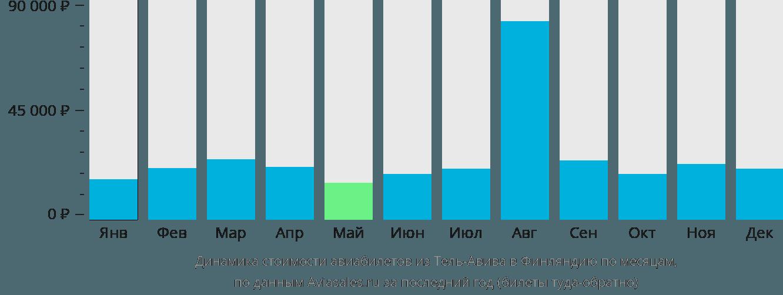 Динамика стоимости авиабилетов из Тель-Авива в Финляндию по месяцам
