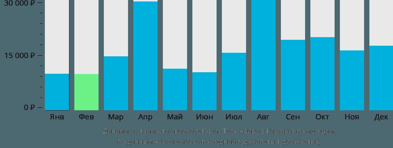 Динамика стоимости авиабилетов из Тель-Авива в Карлсруэ по месяцам