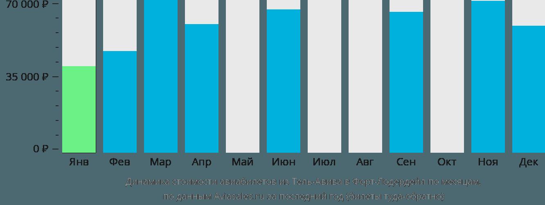 Динамика стоимости авиабилетов из Тель-Авива в Форт-Лодердейл по месяцам