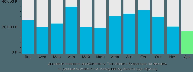 Динамика стоимости авиабилетов из Тель-Авива в Флоренцию по месяцам