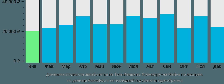 Динамика стоимости авиабилетов из Тель-Авива во Франкфурт-на-Майне по месяцам