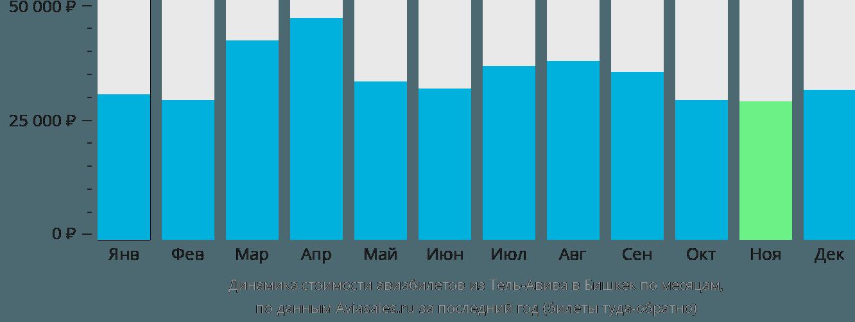 Динамика стоимости авиабилетов из Тель-Авива в Бишкек по месяцам