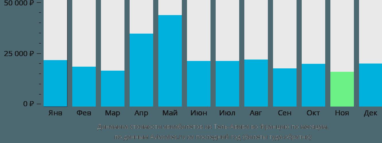 Динамика стоимости авиабилетов из Тель-Авива во Францию по месяцам