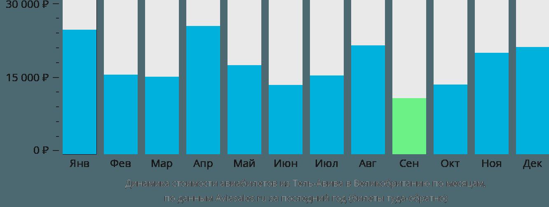 Динамика стоимости авиабилетов из Тель-Авива в Великобританию по месяцам