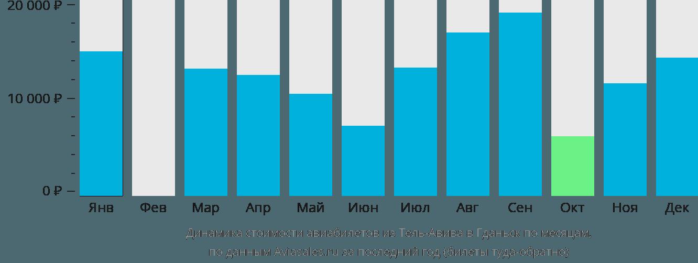 Динамика стоимости авиабилетов из Тель-Авива в Гданьск по месяцам