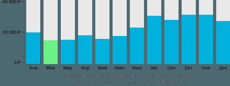 Динамика стоимости авиабилетов из Тель-Авива в Грузию по месяцам