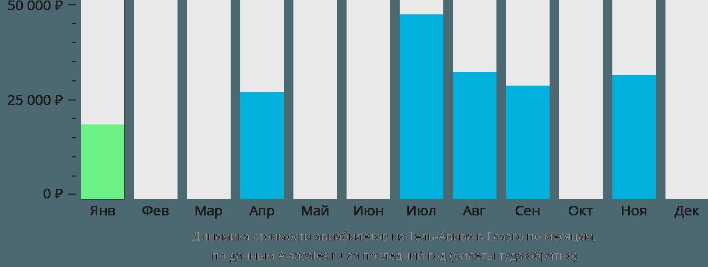 Динамика стоимости авиабилетов из Тель-Авива в Глазго по месяцам