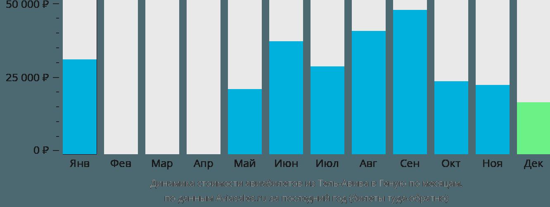 Динамика стоимости авиабилетов из Тель-Авива в Геную по месяцам