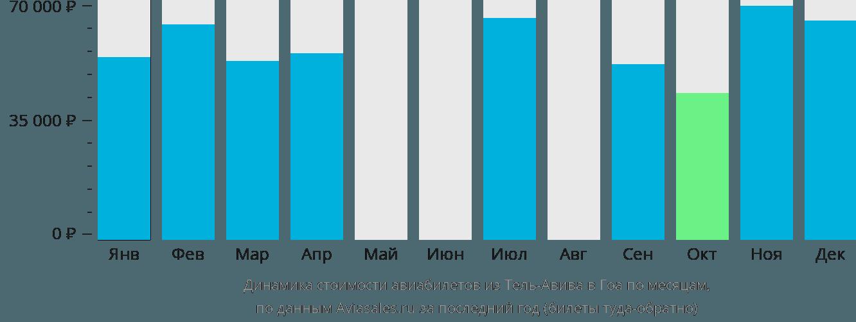 Динамика стоимости авиабилетов из Тель-Авива в Гоа по месяцам