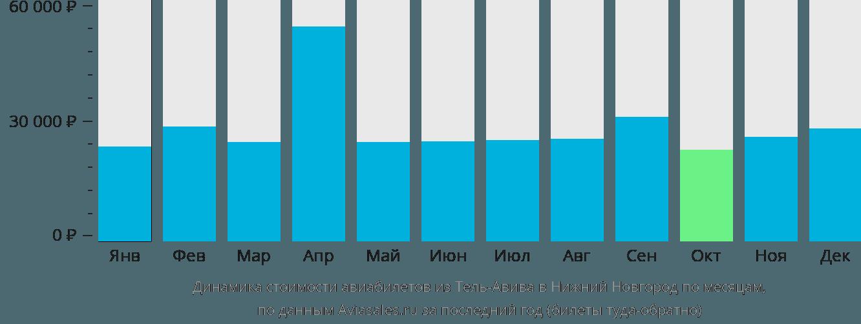 Динамика стоимости авиабилетов из Тель-Авива в Нижний Новгород по месяцам