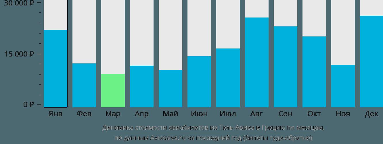 Динамика стоимости авиабилетов из Тель-Авива в Грецию по месяцам