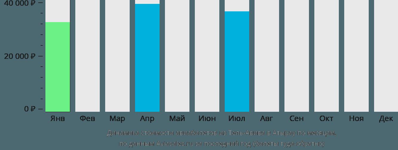 Динамика стоимости авиабилетов из Тель-Авива в Атырау по месяцам