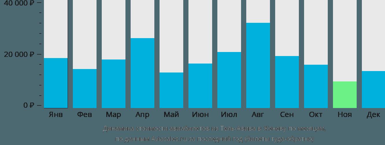 Динамика стоимости авиабилетов из Тель-Авива в Женеву по месяцам
