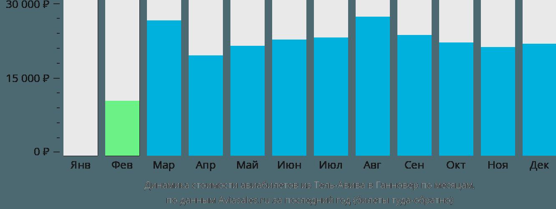 Динамика стоимости авиабилетов из Тель-Авива в Ганновер по месяцам