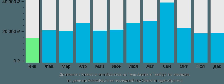 Динамика стоимости авиабилетов из Тель-Авива в Гамбург по месяцам