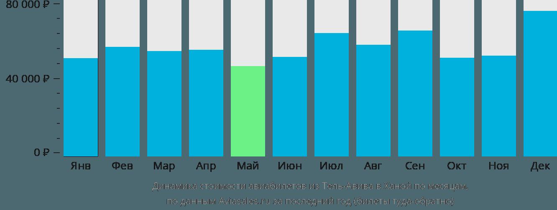 Динамика стоимости авиабилетов из Тель-Авива в Ханой по месяцам