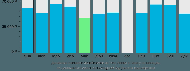 Динамика стоимости авиабилетов из Тель-Авива в Гавану по месяцам