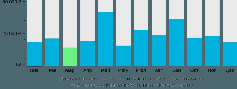 Динамика стоимости авиабилетов из Тель-Авива в Хельсинки по месяцам