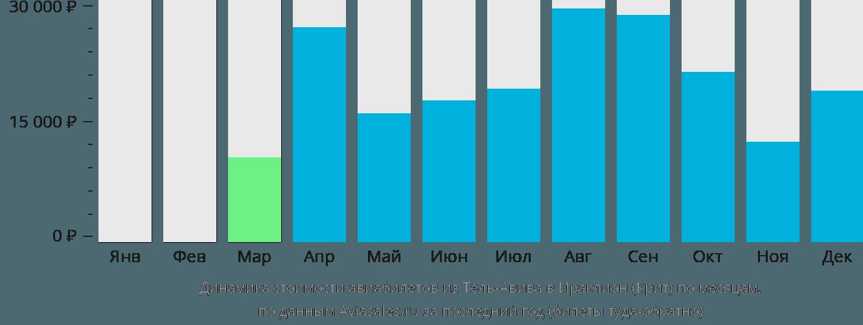 Динамика стоимости авиабилетов из Тель-Авива в Ираклион (Крит) по месяцам