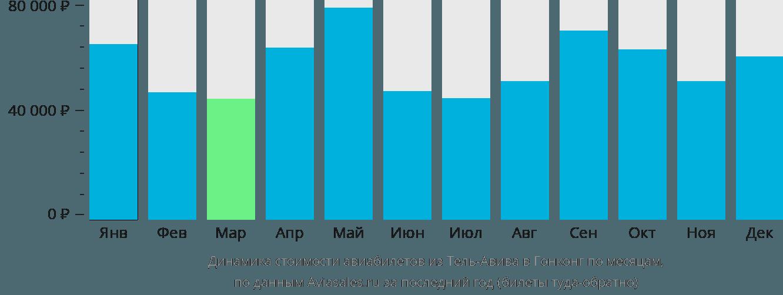 Динамика стоимости авиабилетов из Тель-Авива в Гонконг по месяцам