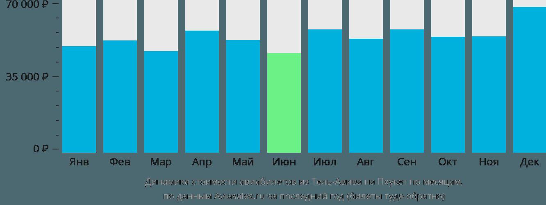 Динамика стоимости авиабилетов из Тель-Авива на Пхукет по месяцам