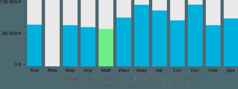 Динамика стоимости авиабилетов из Тель-Авива в Гонолулу по месяцам