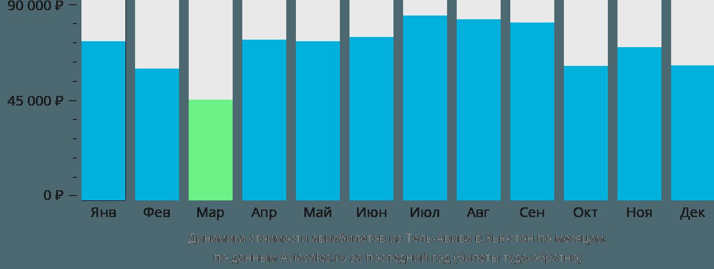 Динамика стоимости авиабилетов из Тель-Авива в Хьюстон по месяцам