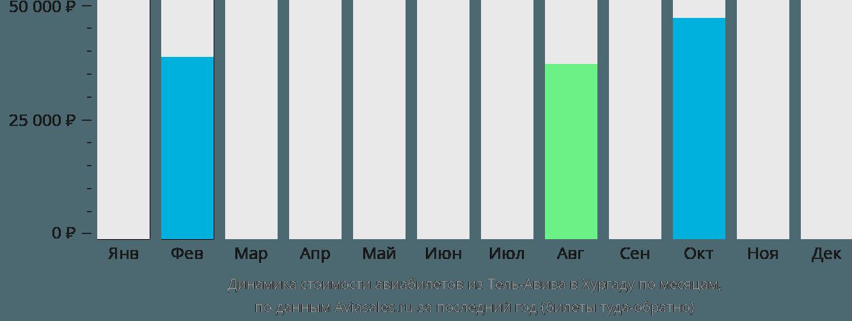 Динамика стоимости авиабилетов из Тель-Авива в Хургаду по месяцам