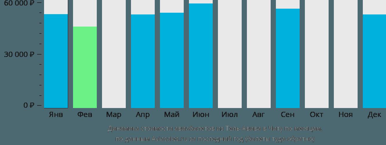 Динамика стоимости авиабилетов из Тель-Авива в Читу по месяцам