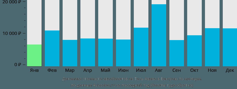 Динамика стоимости авиабилетов из Тель-Авива в Венгрию по месяцам